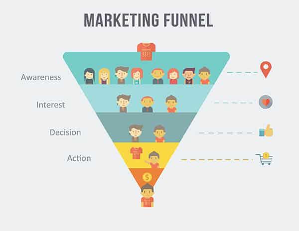 Clickfunnels聯盟行銷,Clickfunnels賺錢,網絡賺錢,數位行銷漏斗,漏斗式行銷,網絡營銷, 銷售漏斗,著陸頁,ClickFunnels 教學,自動化銷售系統